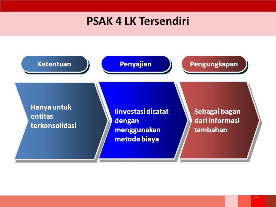 PSAK 4 LK Tersendiri Sebagai bagan dari informasi tambahan