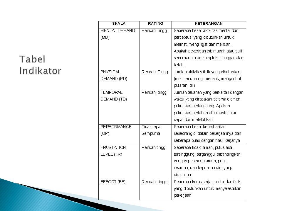 Tabel Indikator