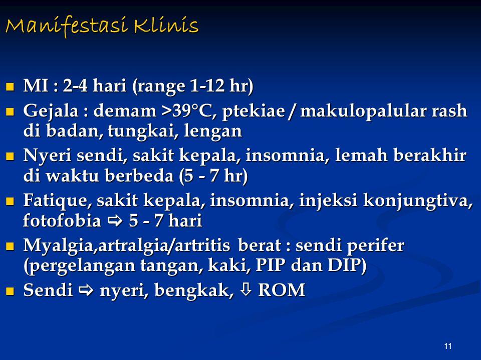Manifestasi Klinis MI : 2-4 hari (range 1-12 hr)