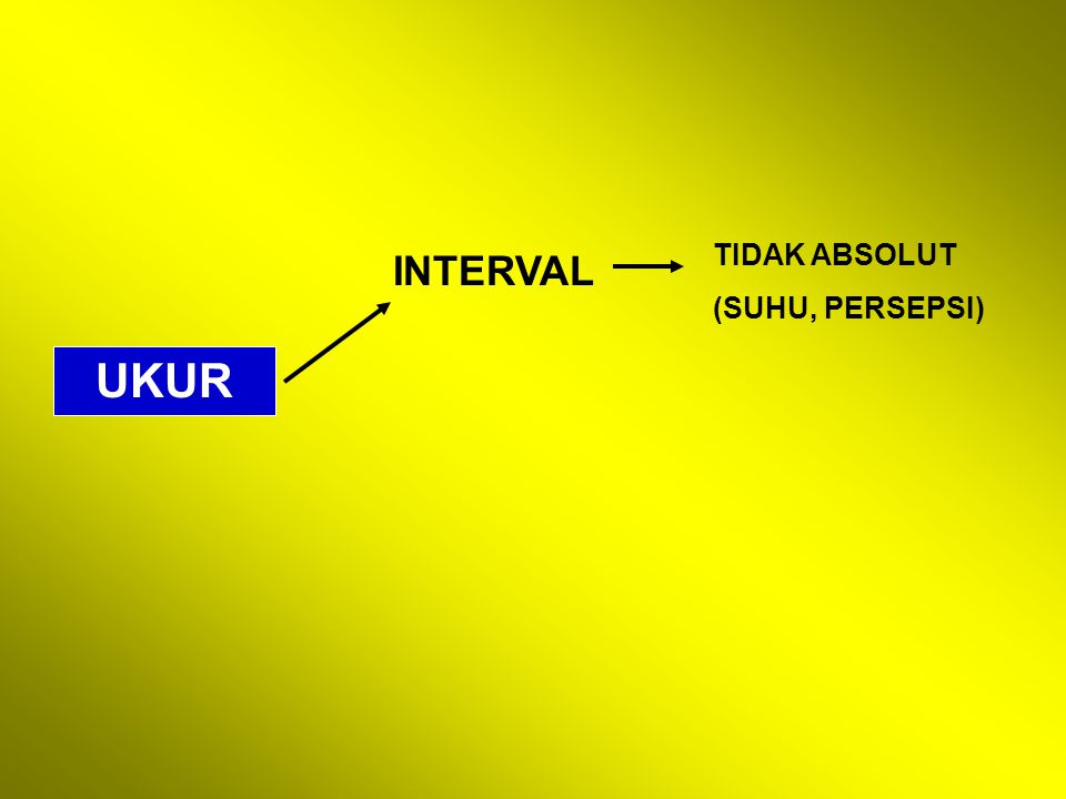 TIDAK ABSOLUT (SUHU, PERSEPSI) INTERVAL UKUR