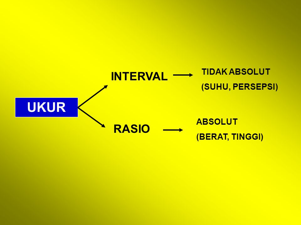 UKUR INTERVAL RASIO TIDAK ABSOLUT (SUHU, PERSEPSI) ABSOLUT