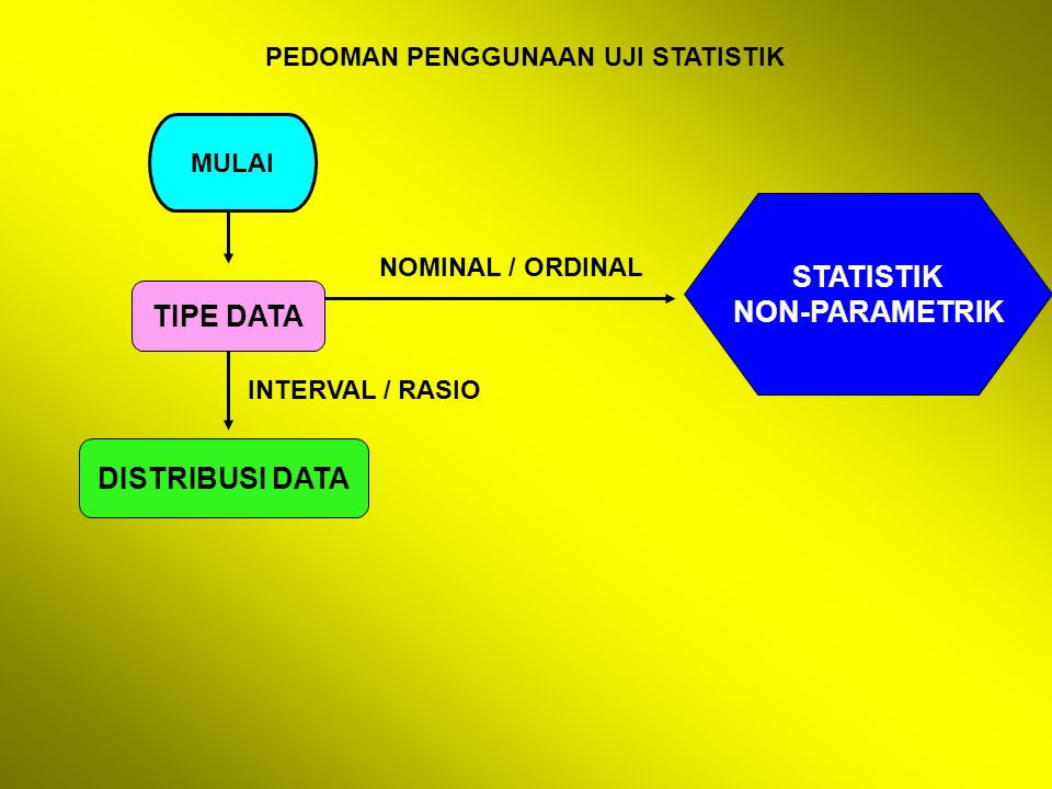 STATISTIK NON-PARAMETRIK TIPE DATA DISTRIBUSI DATA