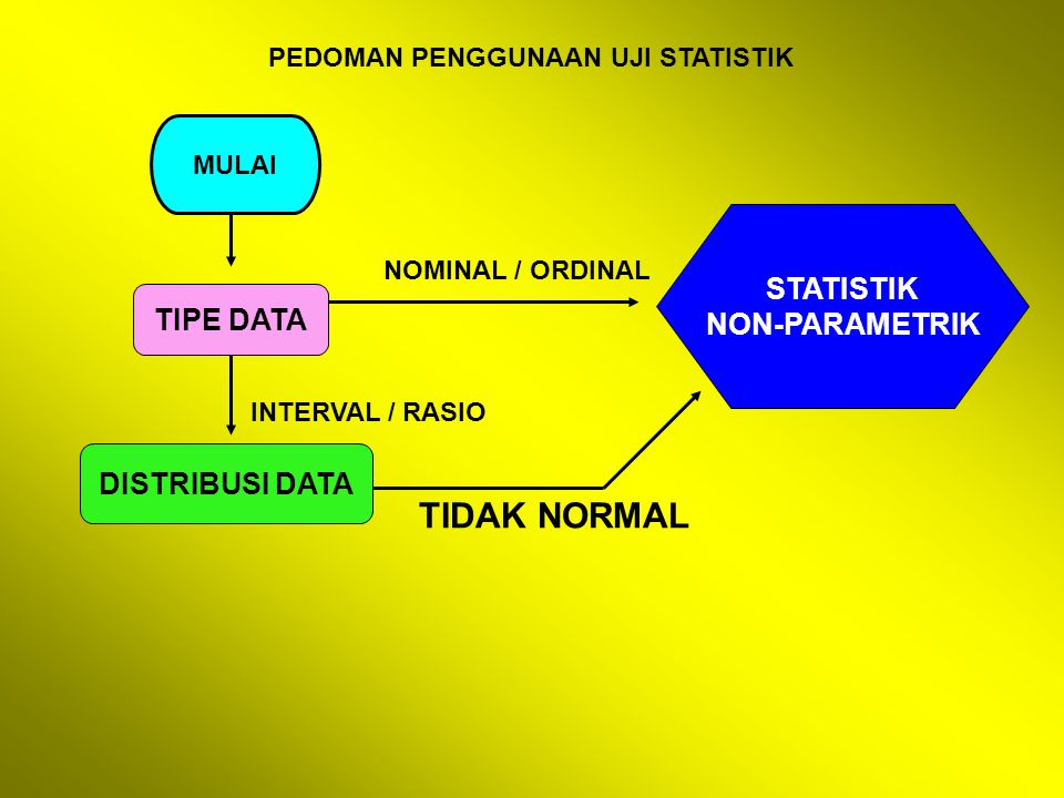 TIDAK NORMAL STATISTIK NON-PARAMETRIK TIPE DATA DISTRIBUSI DATA