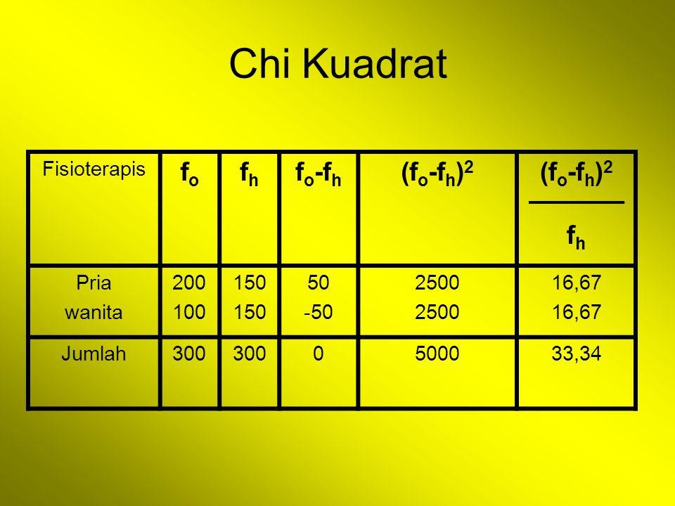 Chi Kuadrat fo fh fo-fh (fo-fh)2 Fisioterapis Pria wanita 200 100 150