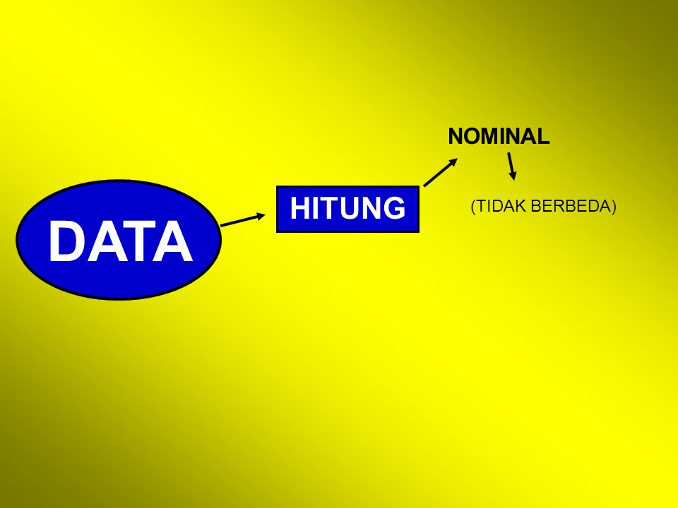 NOMINAL DATA HITUNG (TIDAK BERBEDA)