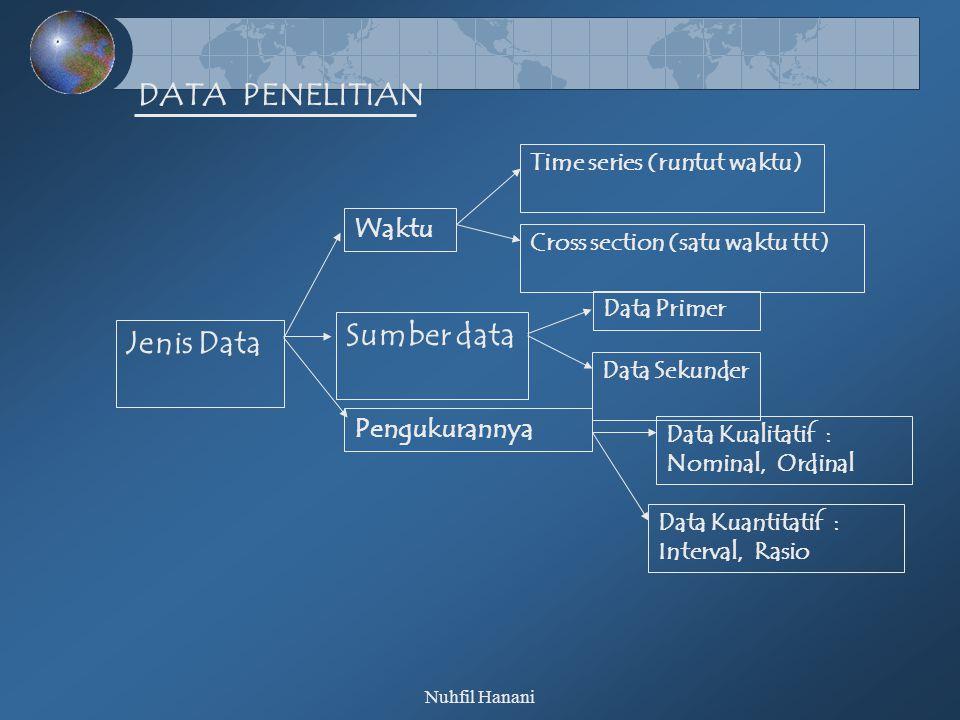 DATA PENELITIAN Sumber data Jenis Data Waktu Pengukurannya