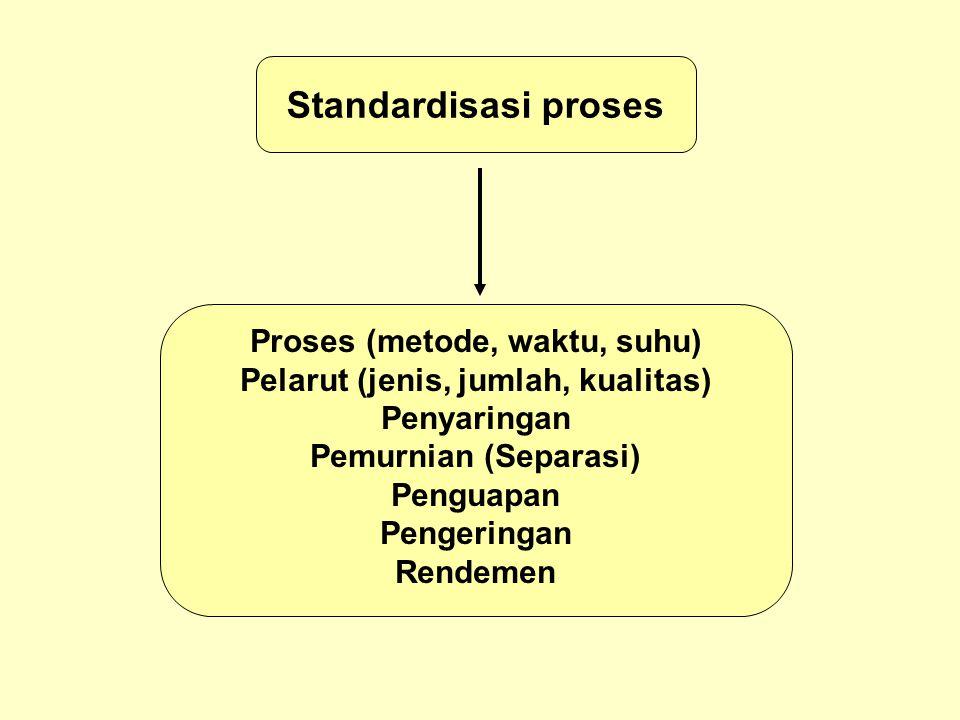 Proses (metode, waktu, suhu) Pelarut (jenis, jumlah, kualitas)