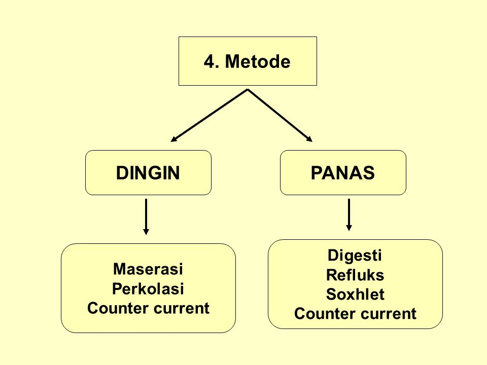 4. Metode DINGIN PANAS Digesti Maserasi Refluks Perkolasi Soxhlet
