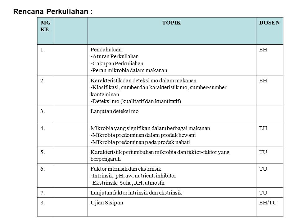 Rencana Perkuliahan : MG KE- TOPIK DOSEN 1. Pendahuluan: