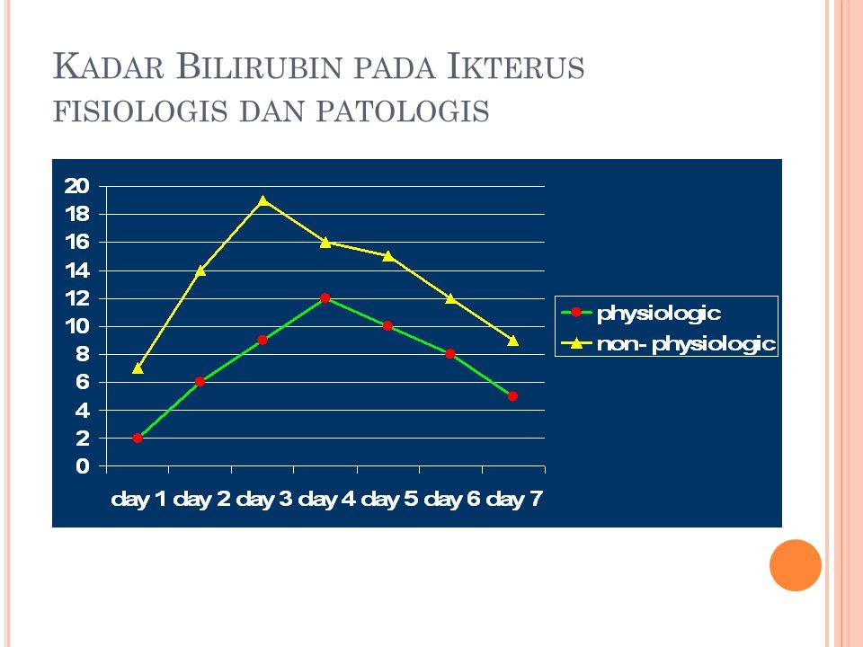 Kadar Bilirubin pada Ikterus fisiologis dan patologis