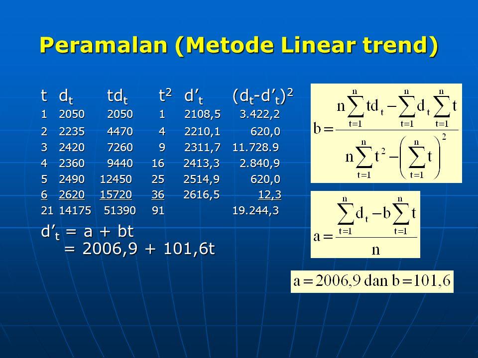 Peramalan (Metode Linear trend)