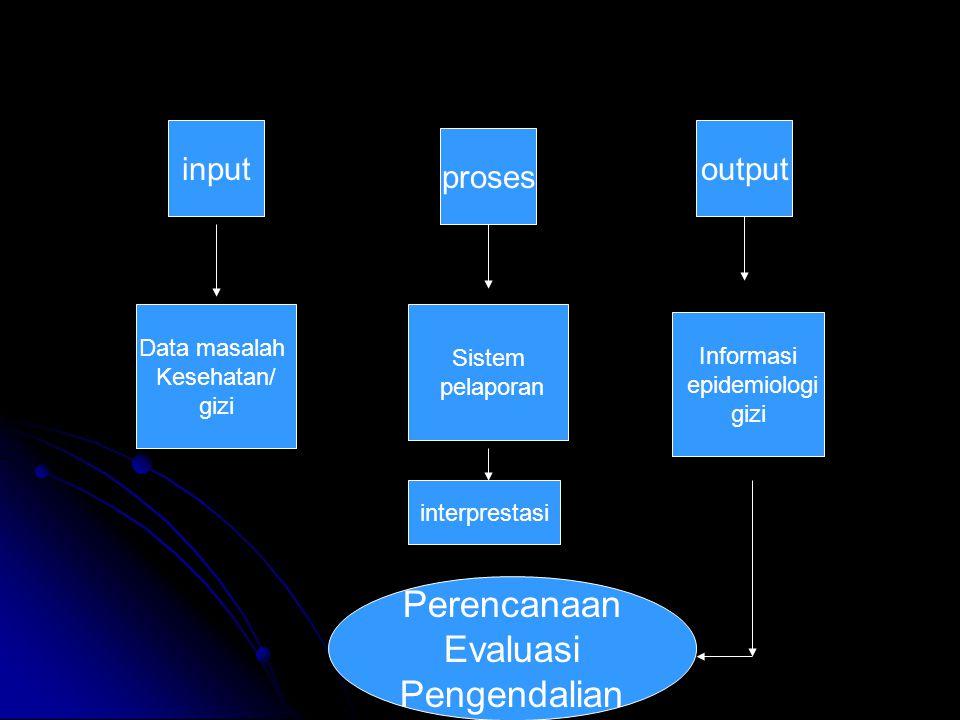Perencanaan Evaluasi Pengendalian input output proses Data masalah
