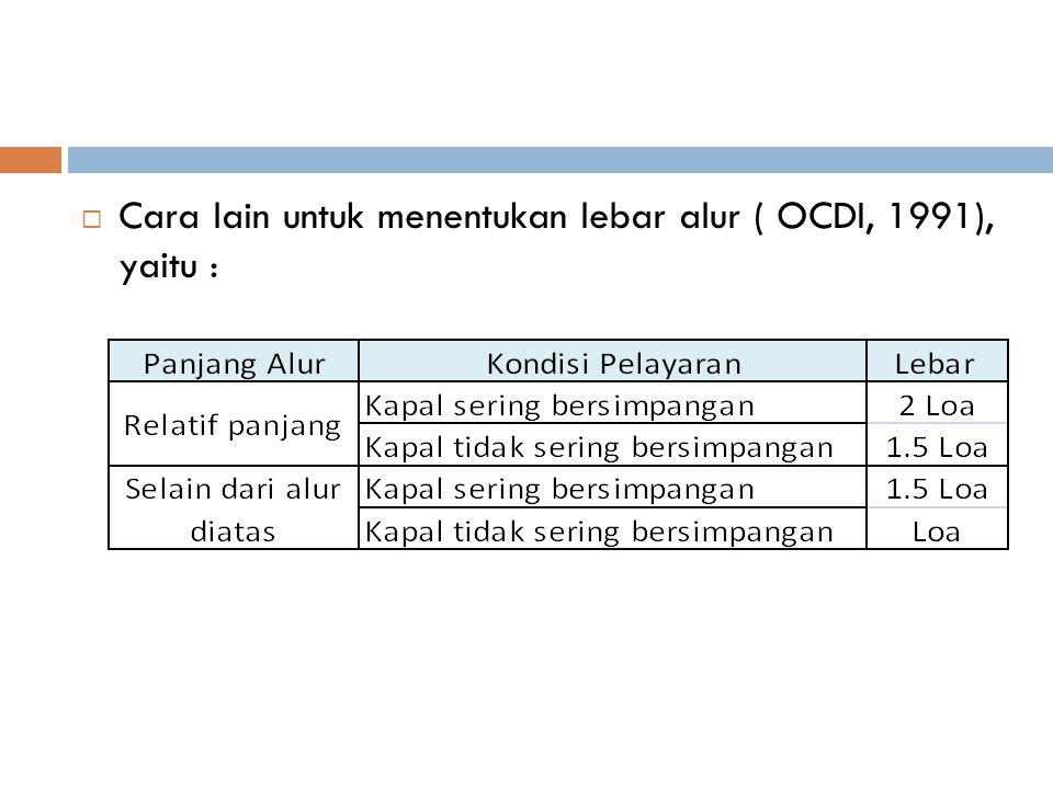 Cara lain untuk menentukan lebar alur ( OCDI, 1991), yaitu :