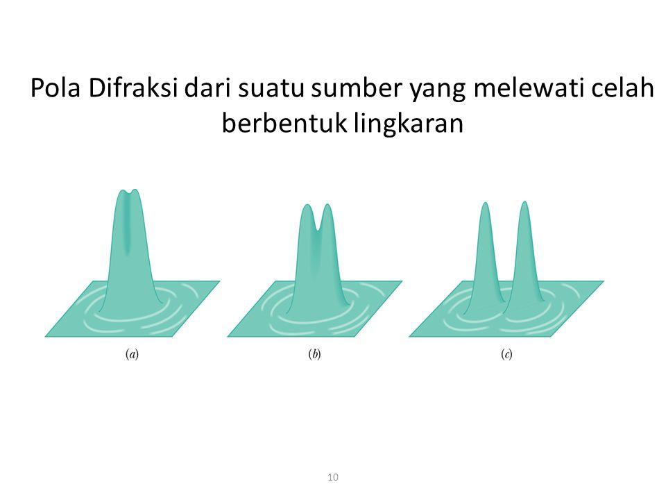 Pola Difraksi dari suatu sumber yang melewati celah berbentuk lingkaran