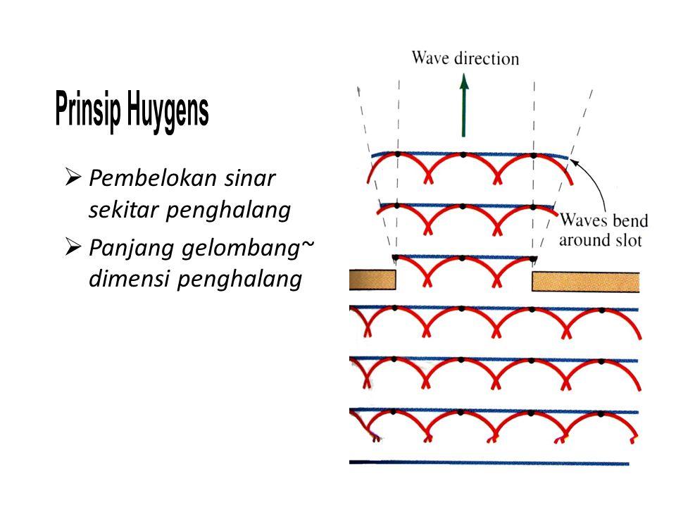Prinsip Huygens Pembelokan sinar sekitar penghalang