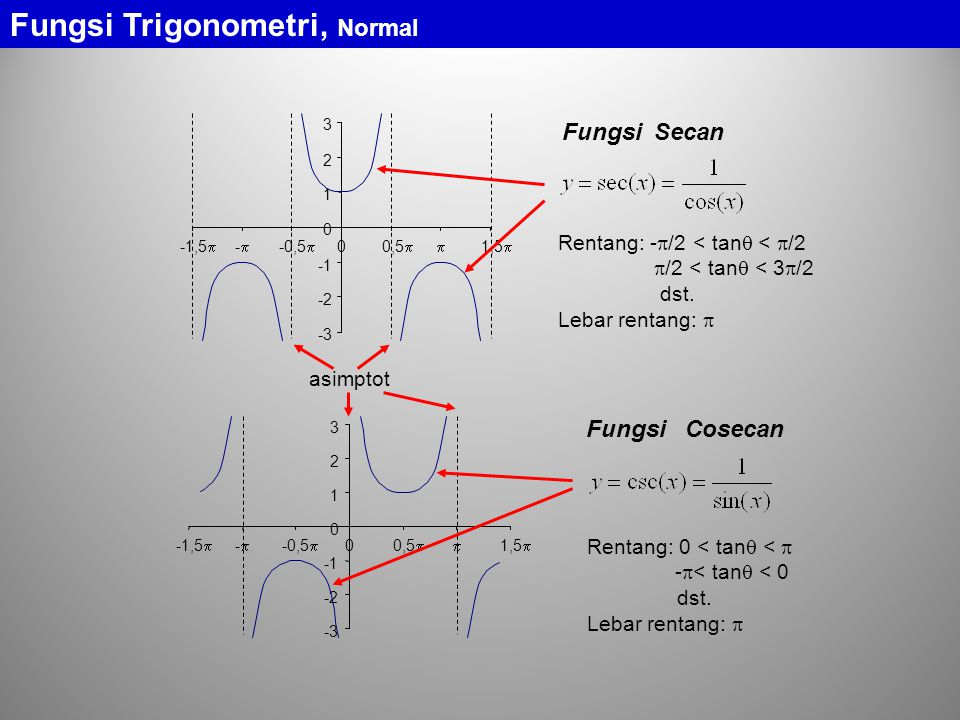 Fungsi Trigonometri, Normal