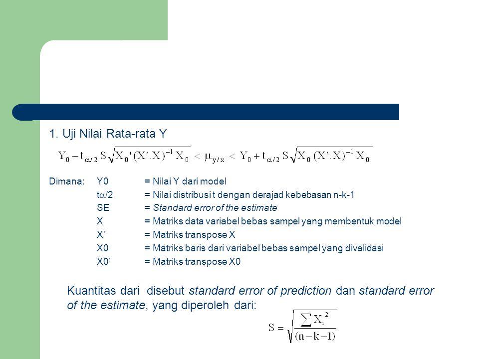 1. Uji Nilai Rata-rata Y Dimana: Y0 = Nilai Y dari model. t/2 = Nilai distribusi t dengan derajad kebebasan n-k-1.