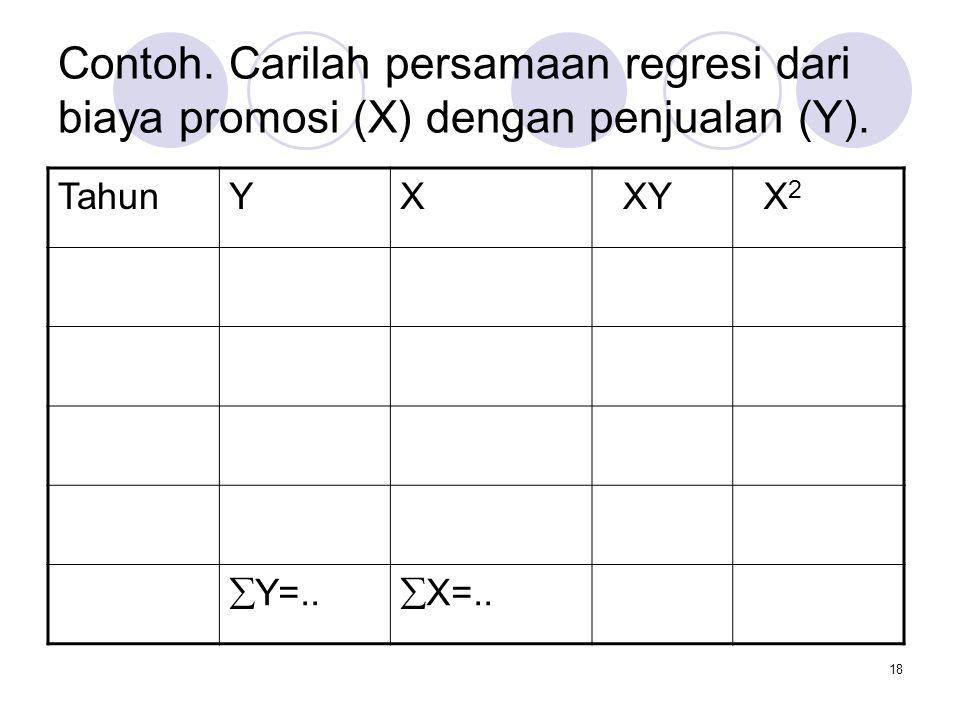 Contoh. Carilah persamaan regresi dari biaya promosi (X) dengan penjualan (Y).