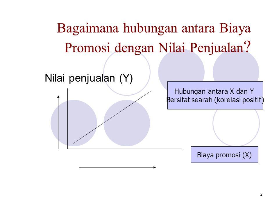 Bagaimana hubungan antara Biaya Promosi dengan Nilai Penjualan
