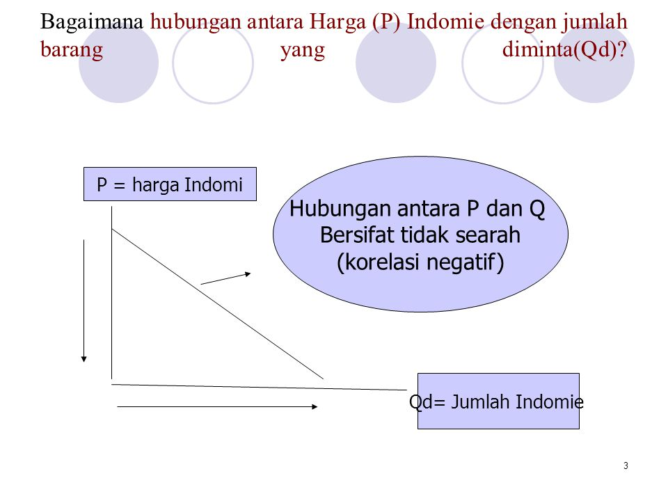 Bagaimana hubungan antara Harga (P) Indomie dengan jumlah barang yang diminta(Qd)