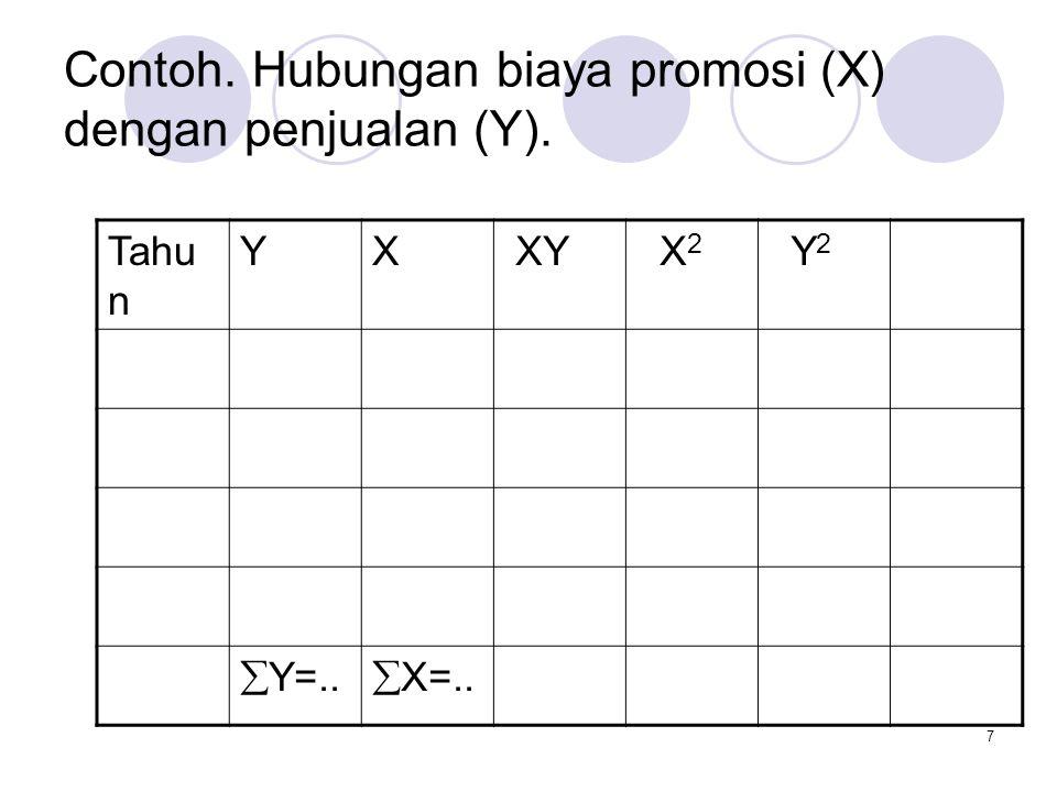 Contoh. Hubungan biaya promosi (X) dengan penjualan (Y).