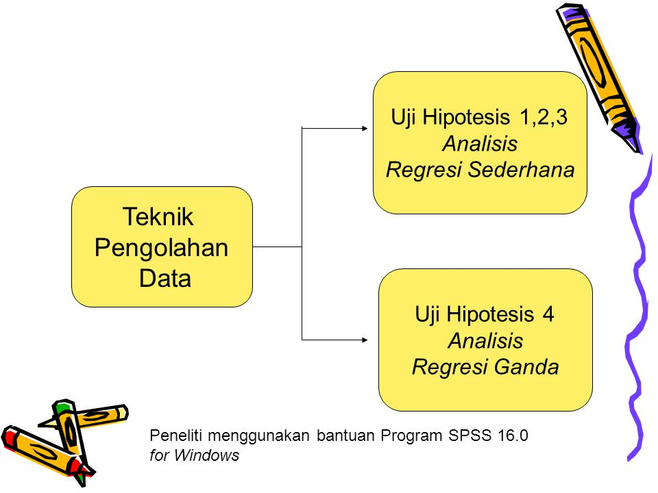 Teknik Pengolahan Data Uji Hipotesis 1,2,3 Analisis Regresi Sederhana