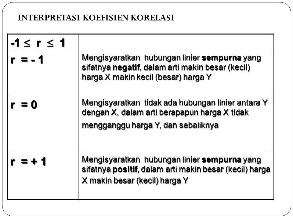 -1  r  1 r = - 1 r = 0 r = + 1 INTERPRETASI KOEFISIEN KORELASI