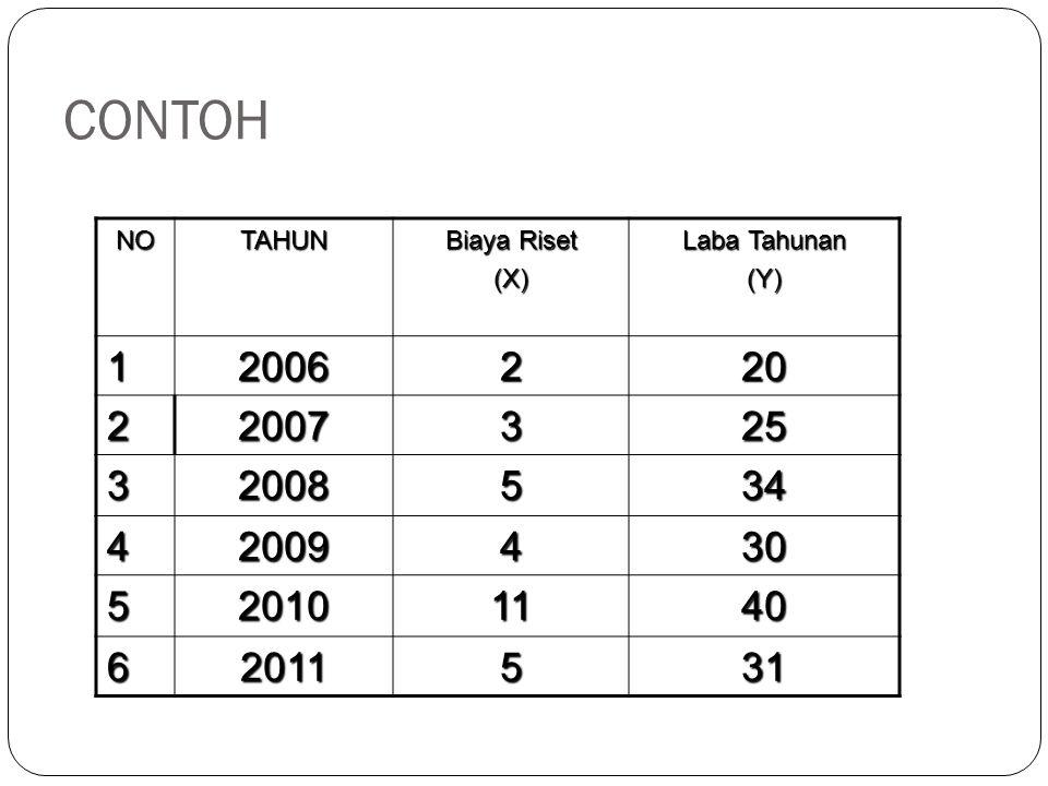 CONTOH NO. TAHUN. Biaya Riset. (X) Laba Tahunan. (Y) 1. 2006. 2. 20. 2007. 3. 25. 2008.