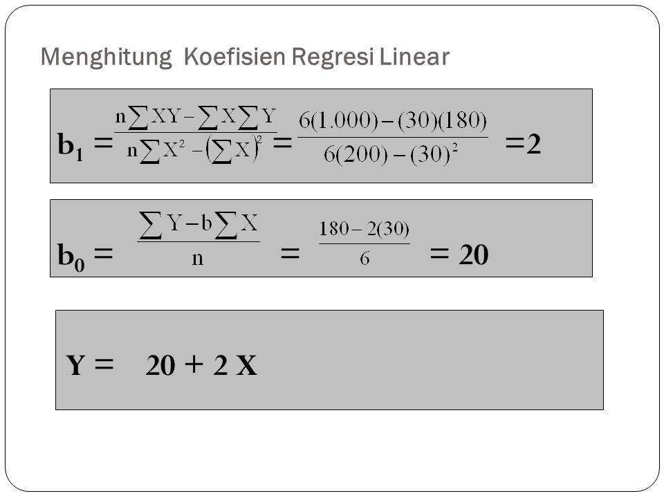 Menghitung Koefisien Regresi Linear