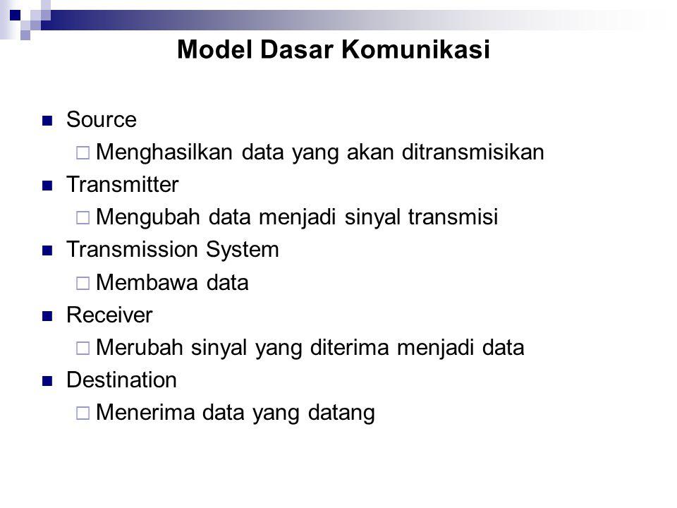 Model Dasar Komunikasi