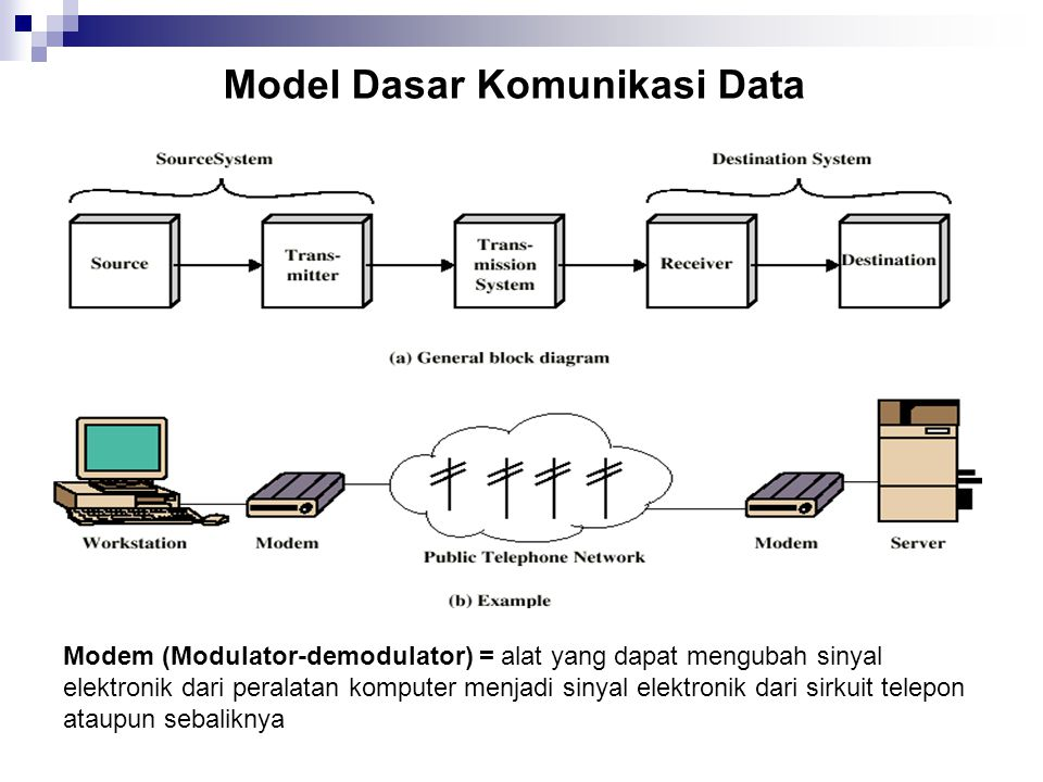 Model Dasar Komunikasi Data