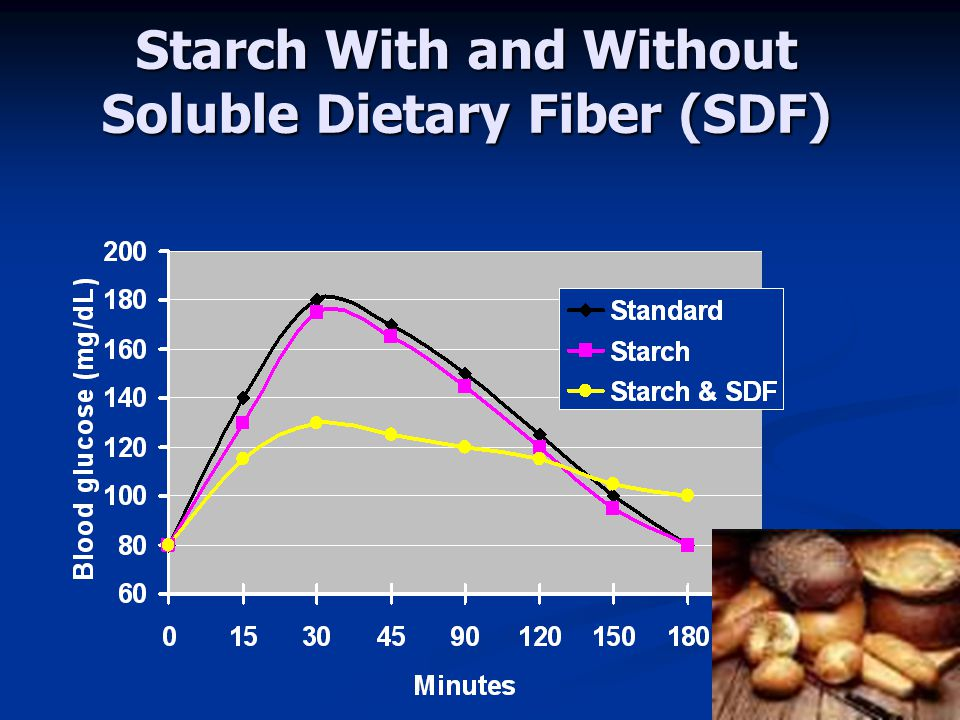 Starch With and Without Soluble Dietary Fiber (SDF)