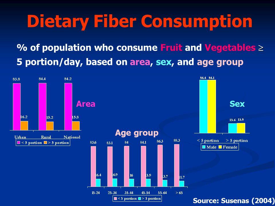 Dietary Fiber Consumption