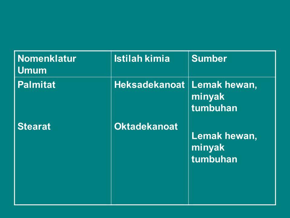 Nomenklatur Umum Istilah kimia. Sumber. Palmitat.