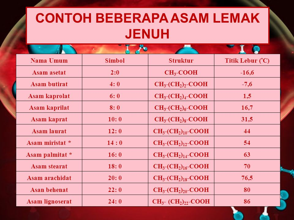 CONTOH BEBERAPA ASAM LEMAK JENUH
