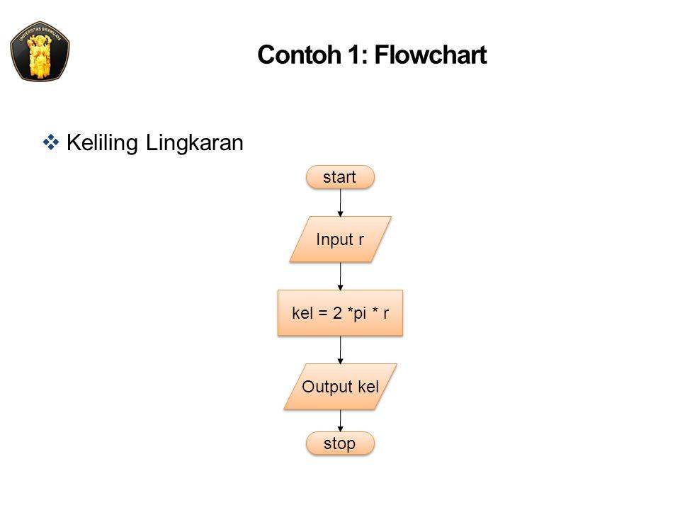 Contoh 1: Flowchart Keliling Lingkaran start Input r kel = 2 *pi * r