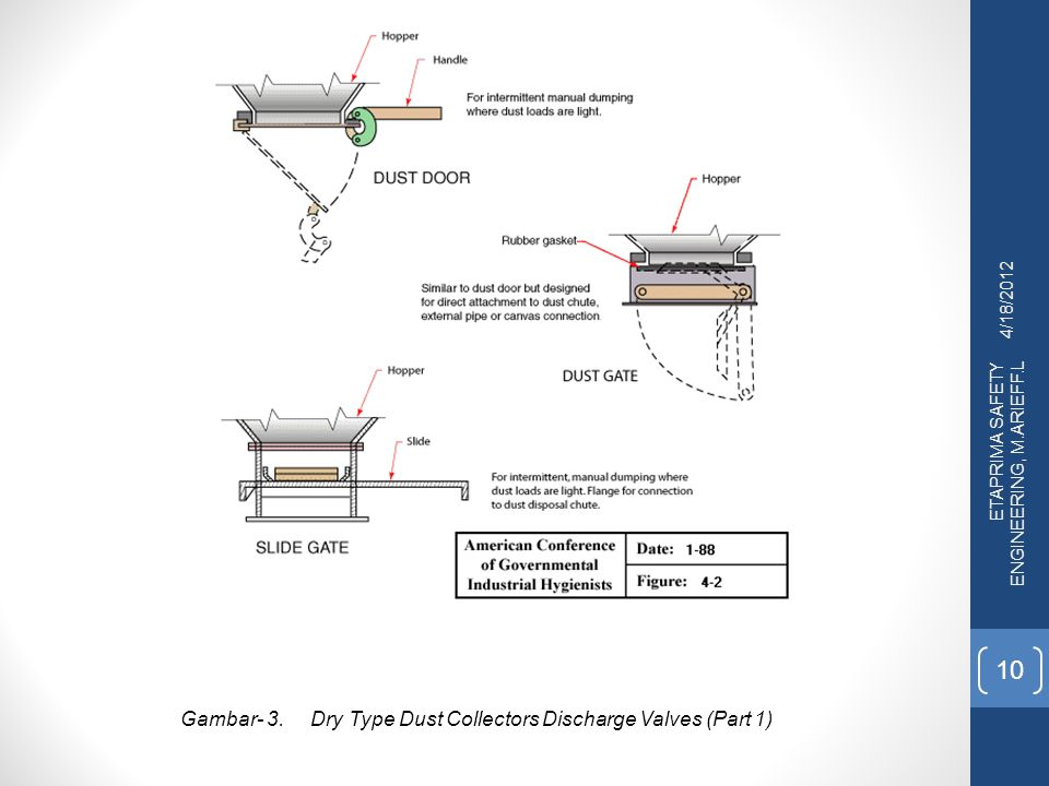 Gambar- 3. Dry Type Dust Collectors Discharge Valves (Part 1)