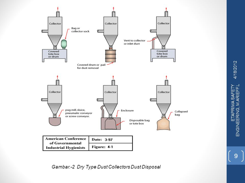 Gambar.-2 Dry Type Dust Collectors Dust Disposal