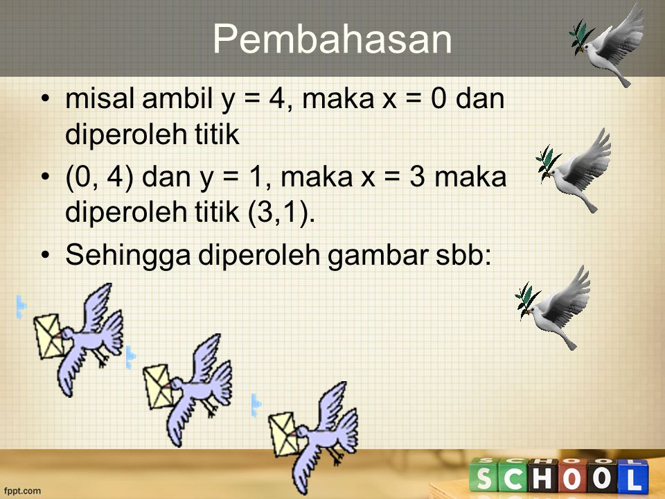 Pembahasan misal ambil y = 4, maka x = 0 dan diperoleh titik