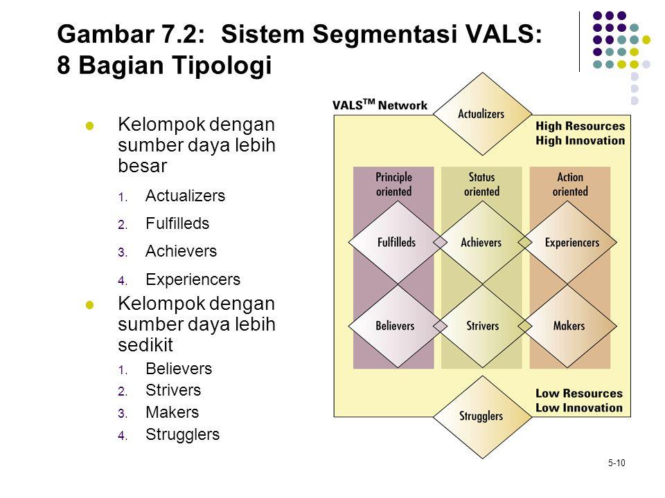 Gambar 7.2: Sistem Segmentasi VALS: 8 Bagian Tipologi