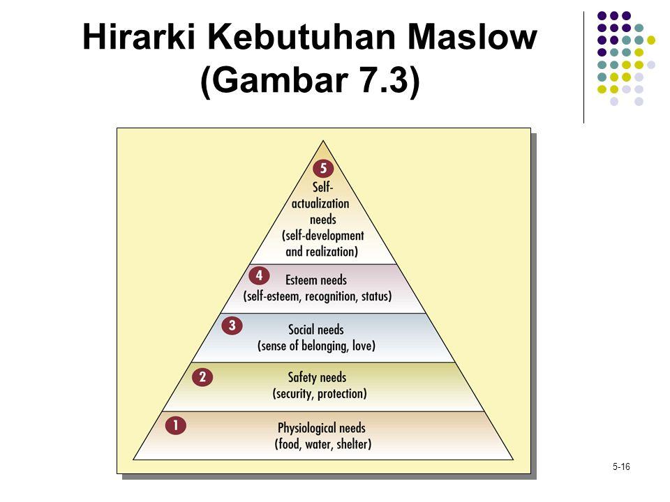 Hirarki Kebutuhan Maslow (Gambar 7.3)