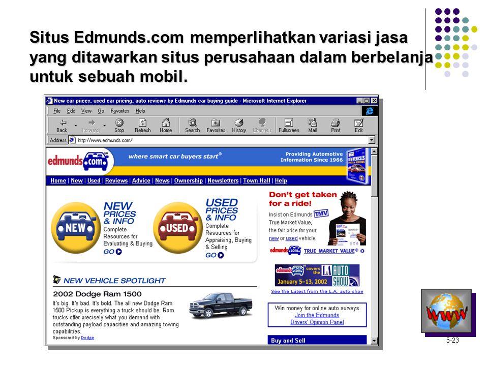 Situs Edmunds.com memperlihatkan variasi jasa yang ditawarkan situs perusahaan dalam berbelanja untuk sebuah mobil.