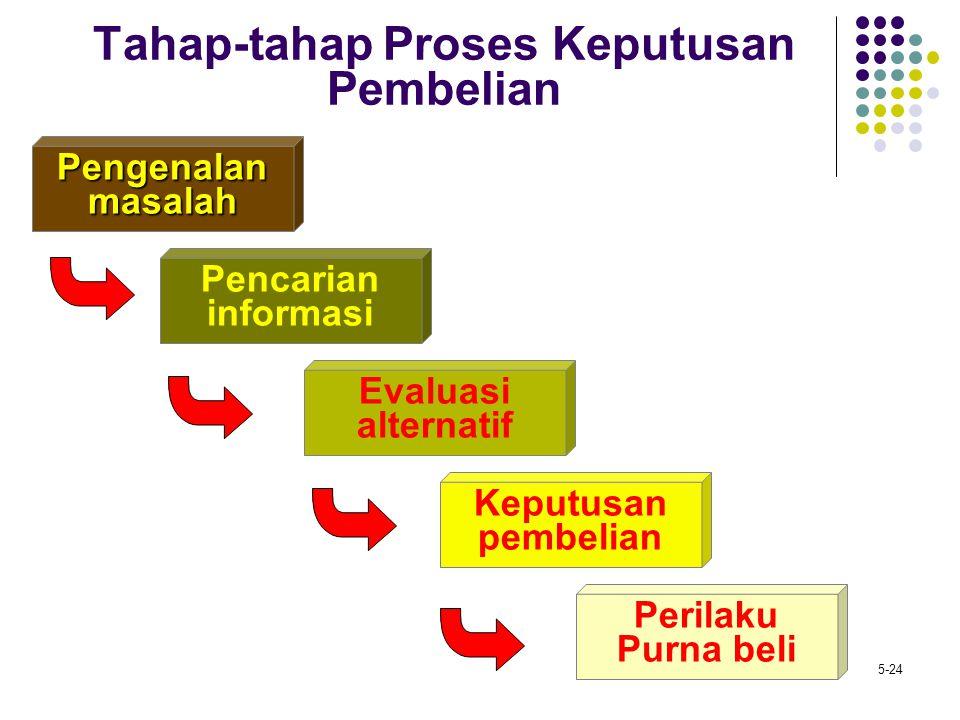 Tahap-tahap Proses Keputusan Pembelian