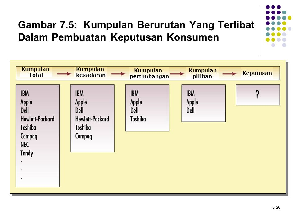 Gambar 7.5: Kumpulan Berurutan Yang Terlibat Dalam Pembuatan Keputusan Konsumen
