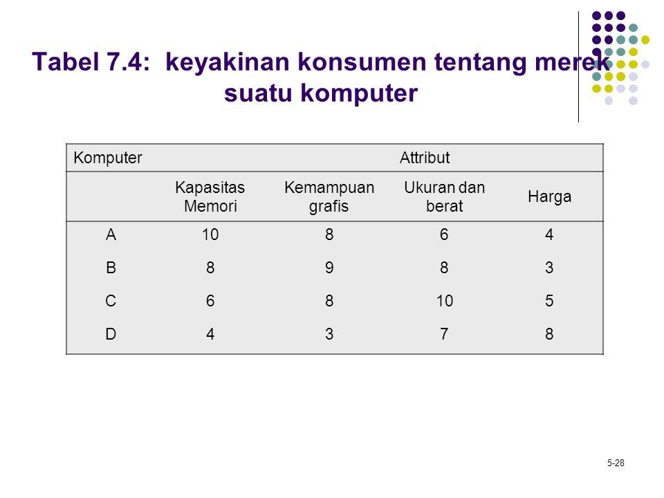 Tabel 7.4: keyakinan konsumen tentang merek suatu komputer