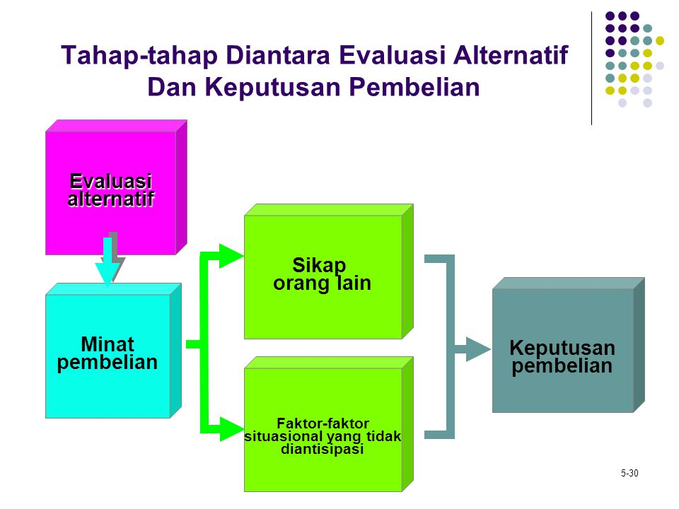 Tahap-tahap Diantara Evaluasi Alternatif Dan Keputusan Pembelian