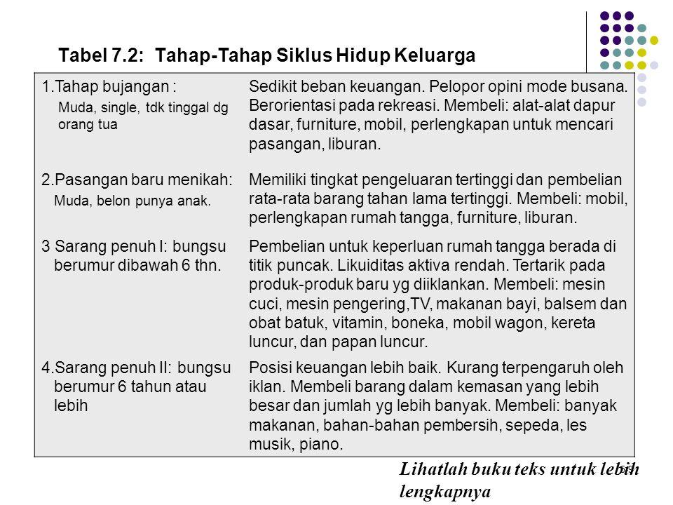 Tabel 7.2: Tahap-Tahap Siklus Hidup Keluarga