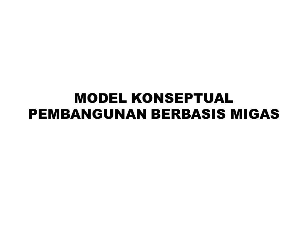 MODEL KONSEPTUAL PEMBANGUNAN BERBASIS MIGAS