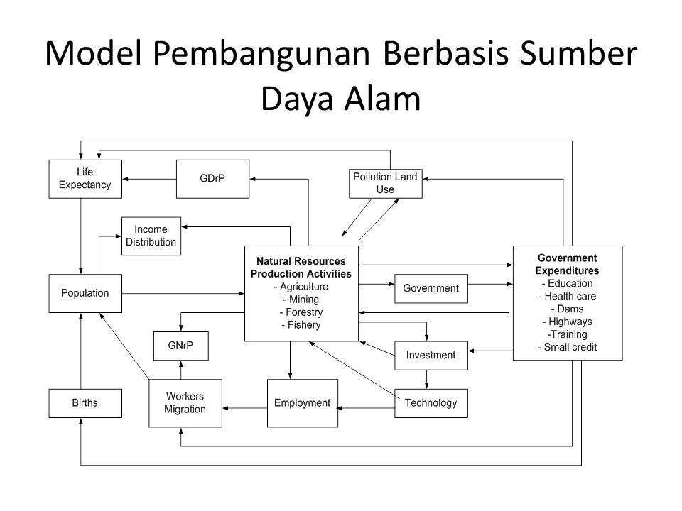 Model Pembangunan Berbasis Sumber Daya Alam