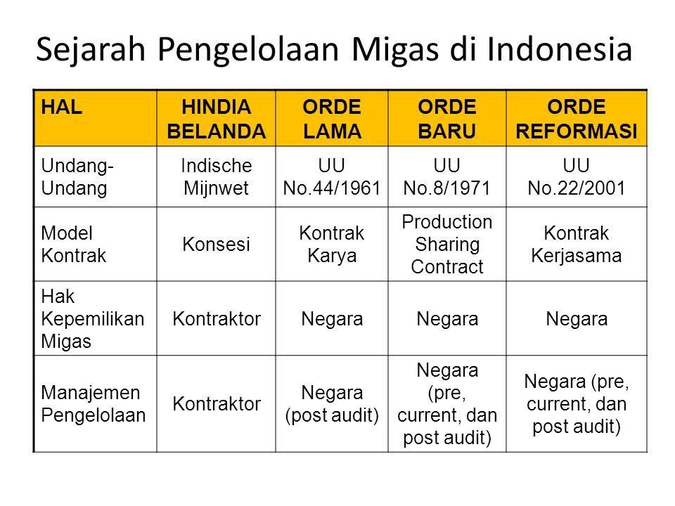 Sejarah Pengelolaan Migas di Indonesia